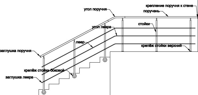 Схема устройства поручней лестницы.