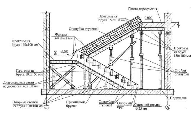 Схема установки элементов опалубки лестничного марша
