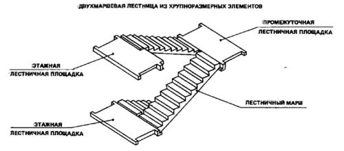 Элементы двухмаршевой лестницы.