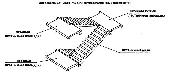 Схема элементов двухмаршевой лестницы.
