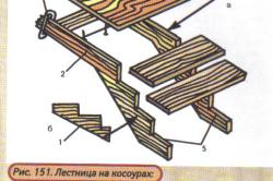 Схема лестницы на косоурах.