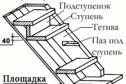 Схема отделки металлической лестницы