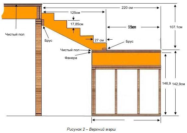 Расчет верхнего марша деревянной лестницы