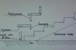 Схема обшивки металлических ступеней