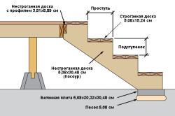 Схема монтажа деревянного крыльца.