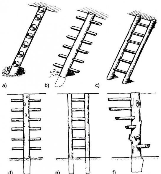 Виды лестниц с использованием бревен: a) лестница со ступенями, выдолбленными в бревне; b) лестница из бревна со сквозным консольным расположением ступеней-плах; с) лестница с двумя тетивами из бревен с плоскими ступенями-плахами; d) вертикальная «висячая» лестница со сквозным консольным расположением ступеней из кругляка; e) вертикальная лестница с двумя тетивами из бревен и ступенями из кругляка; f) штопорная консольная свилеватая лестница с плоскими ступенями-плахами и с поворотом на 1/3 или 1/4.