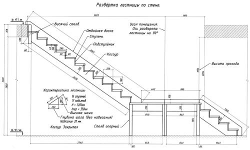 Схема устройства лечтницы