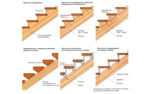 Конструкция прямой маршевой лестницы