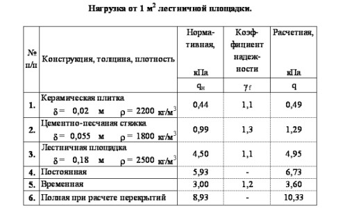 Таблица расчета нагрузки на лестницу