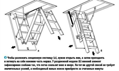 Принцип работы раздвижной лестницы