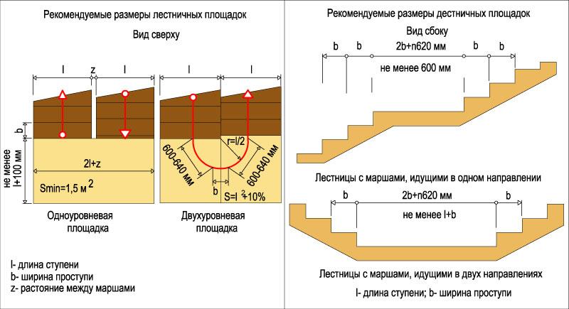 Схема расчета ширины площадок.