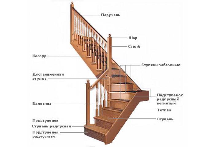 Схема деревянной лестницы на