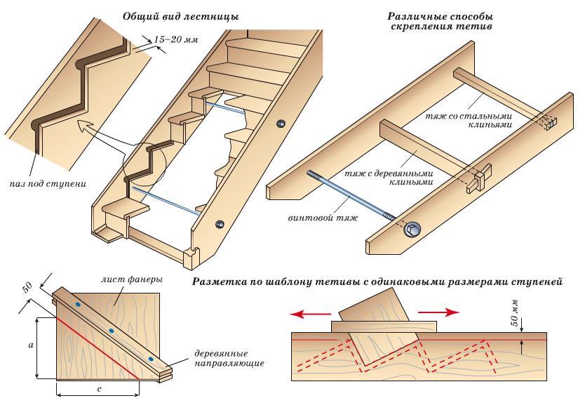 Расчет лестницы с одним маршем