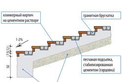 Схема облицовки клинкерным кирпичом и брусчаткой