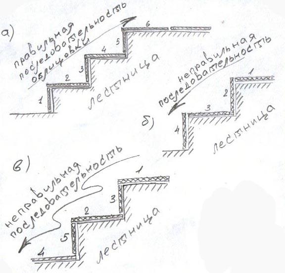 Схема облицовки лестницы