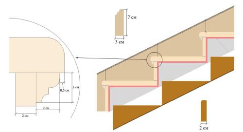 Схема облицовки лестницы мрамором