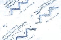 Схема правильной и неправильной последовательности облицовки