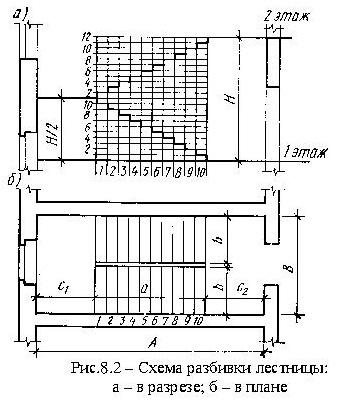 Схема разбивки лестницы