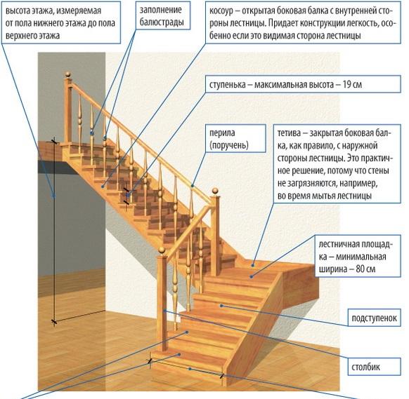 Схема сборки лестницы для