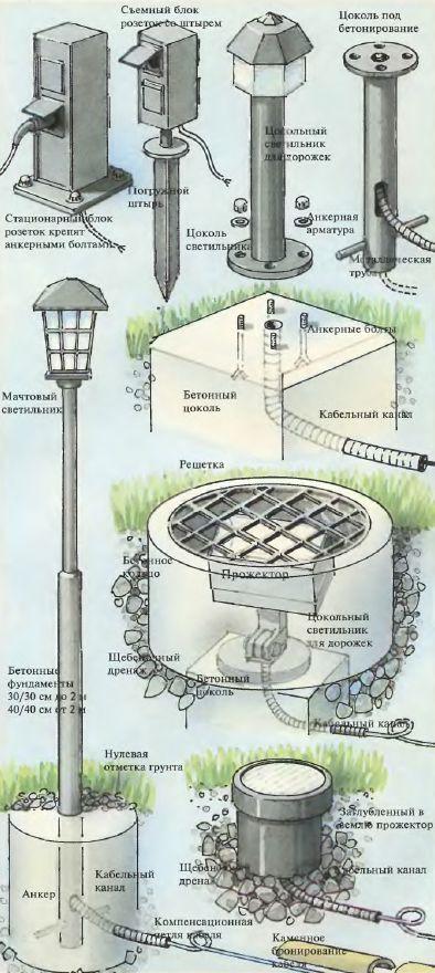 Схема установки светильников