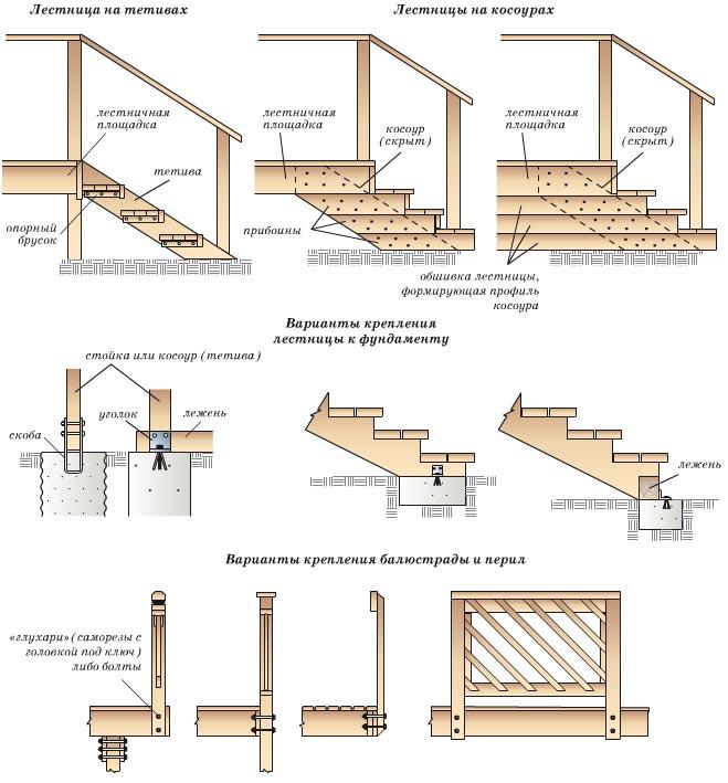 Схема устройства лестниц для
