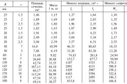 Таблица сортамента стальных труб
