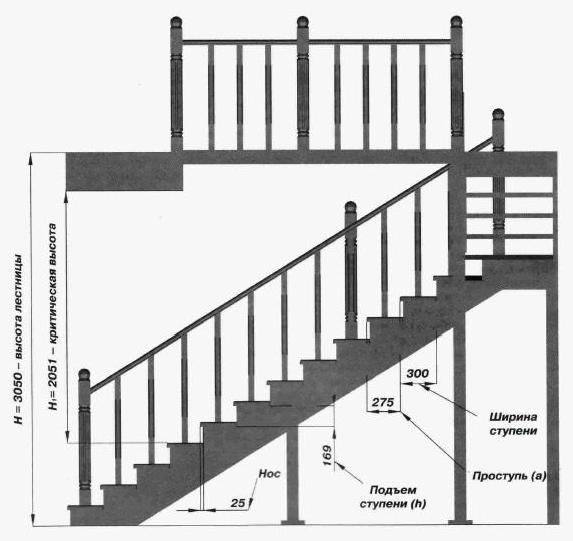 Технология установки лестницы