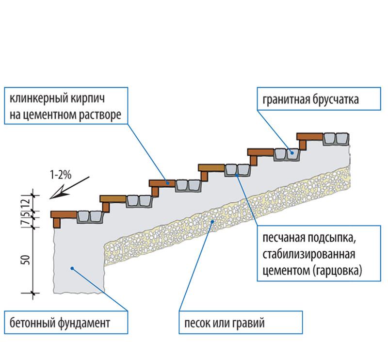 Схема устройства бетонной