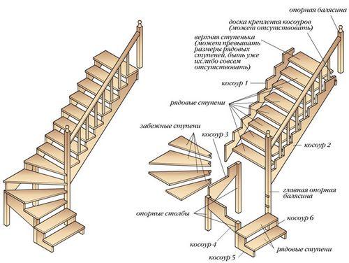 Конструкция деревянной