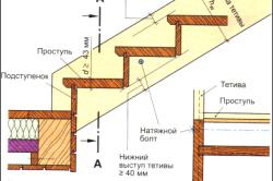 Лестница на тетивах: вставные ступени и подступенки.