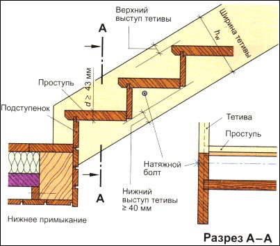 Деревянная лестница на косоурах 17