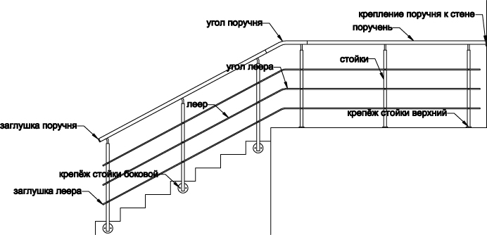 Схема поручней для лестниц