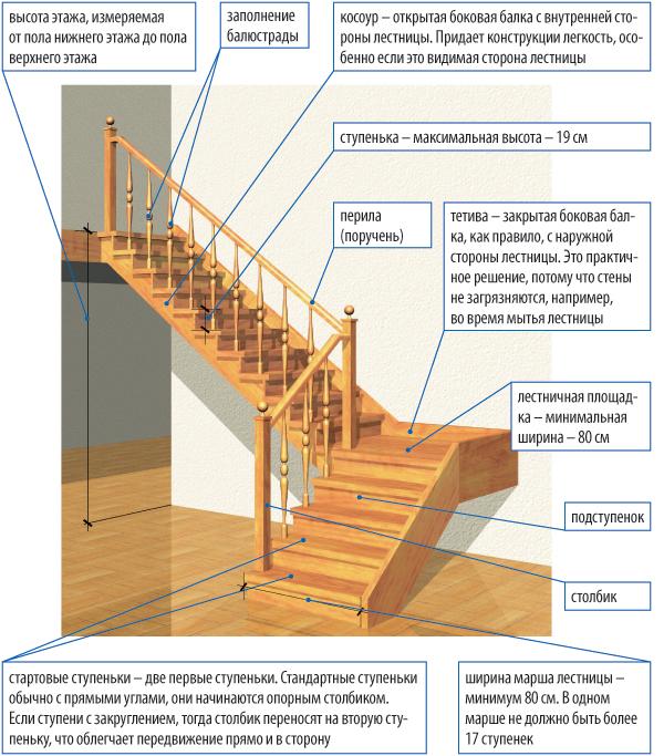 Как собрать лестницу на второй этаж своими руками