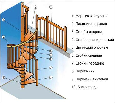 Схема конструкции винтовой