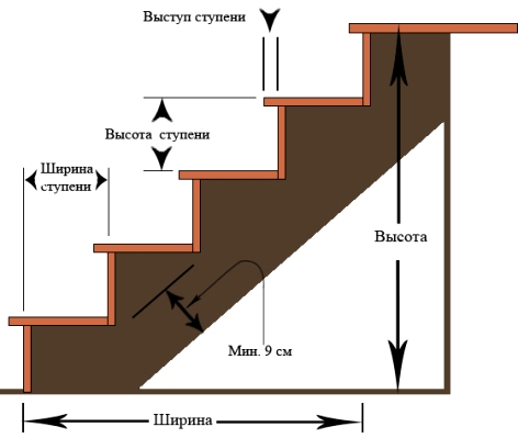 Схема крутизны лестницы
