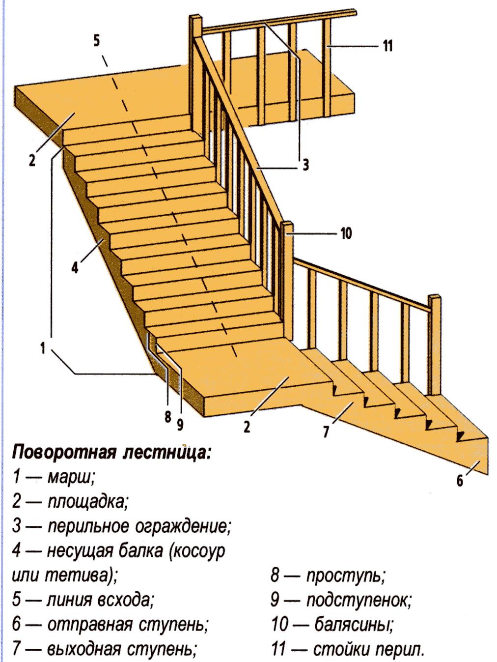 схема построения лестниц