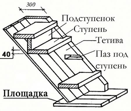 Лестница своими руками на металлическом каркасе