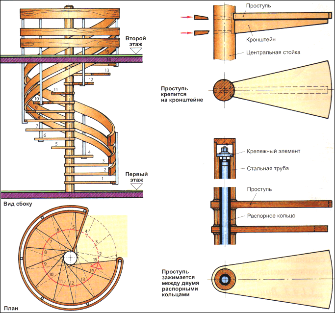 Схема устройства винтовой