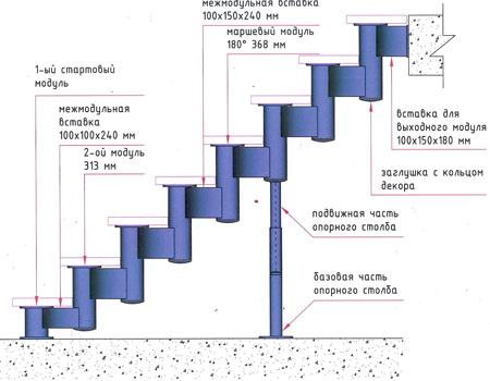 Схема строения модульной