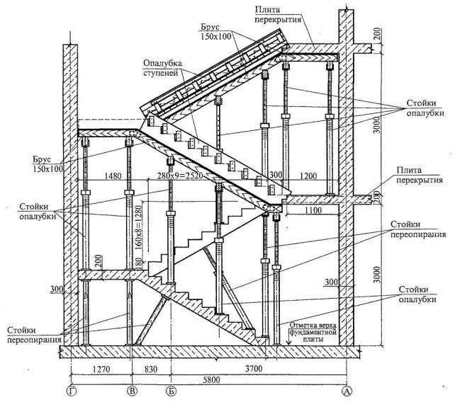 Схема переопирания стоек