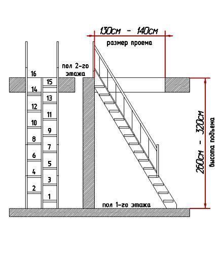 Схема размеров лестницы.
