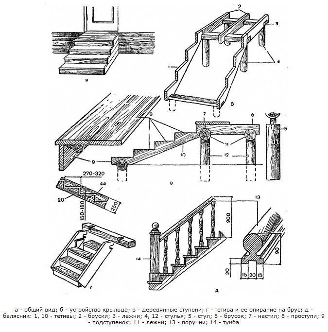 Деревянное крыльцо своими руками чертежи 24