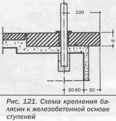 Балясины схема монтажа